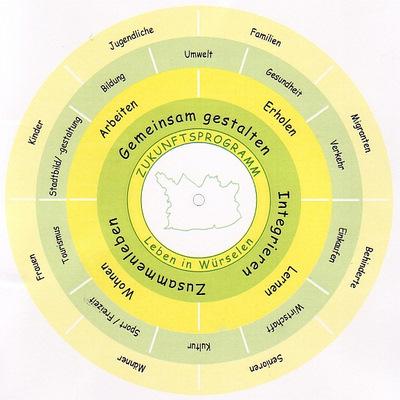 Grafik Drehscheibe Zukunftsprogramm